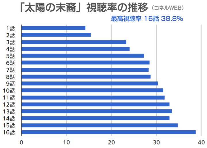 「太陽の末裔」視聴率の推移のグラフ