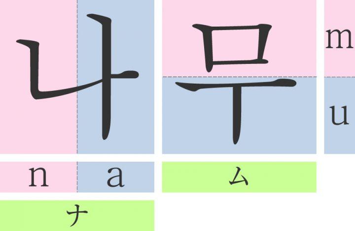 ハングル文字の読み方!韓国語が1日で読めるようになる基礎編