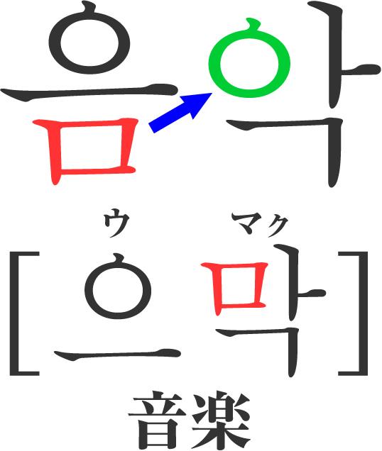 「連音化」パッチムが初声の位置に移る