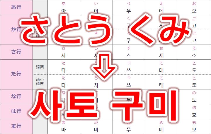 ハングル文字での名前の書き方!ひらがな50音の韓国語一覧表