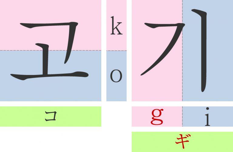 韓国語の有声音化 - 濁音になる子音字の発音を学ぼう!